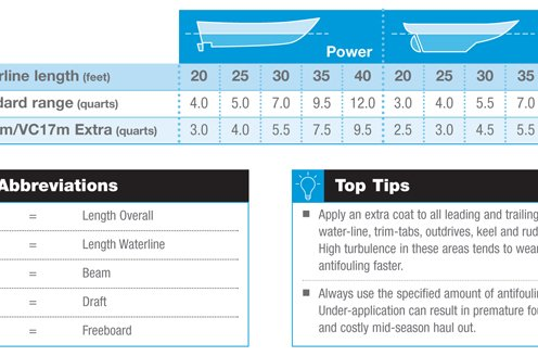 How Much Antifouling Paint |